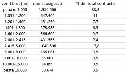 Aproape 4 milioane de români câștigă oficial cel mult 1.000 de lei pe lună