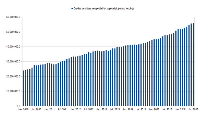 Creditul pentru locuințe a crescut în iulie, însă ritmul a încetinit la un sfert față de iunie