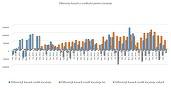 Creditul pentru locuințe a crescut în septembrie, dar dinamica a încetinit