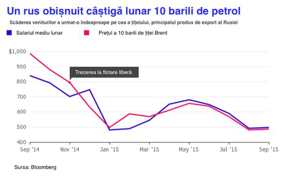 Cum s-au îmbogățit Kremlinul și giganții energetici pe spinarea rusului de rând - în 5 grafice