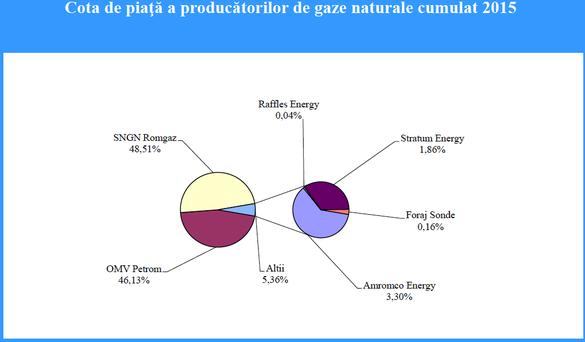 ANALIZĂ Alternativa actuală la concentrarea de pe piața gazelor semnalată de CE: Gazprom sau băieții deștepți