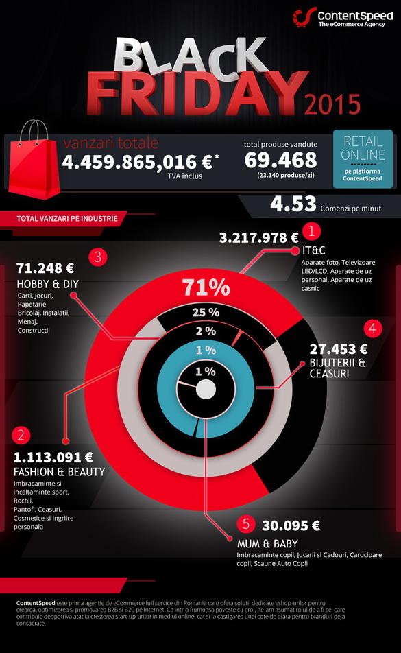 Retailerii de pe ContentSpeed: vânzări de 4,5 mil. euro de Black Friday, cu 46% mai mari decât anul trecut
