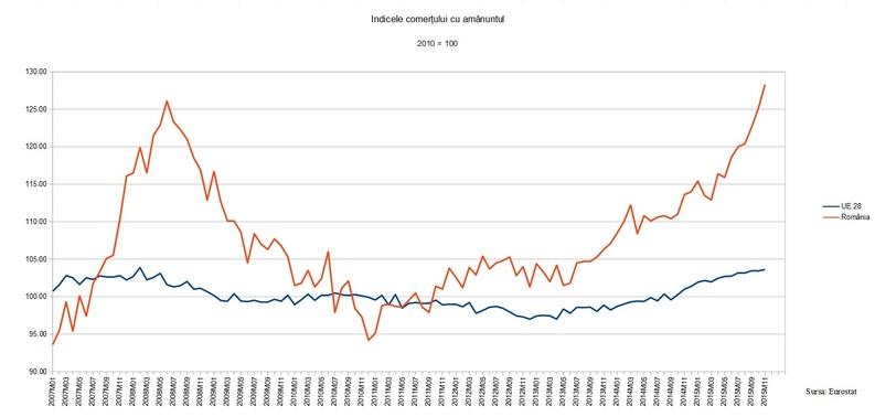 Consumul a ajuns la un nivel record