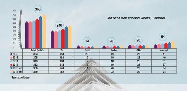 Piața de media a crescut cu 10% anul acesta, peste așteptări. Publicitatea în online, cel mai mare avans
