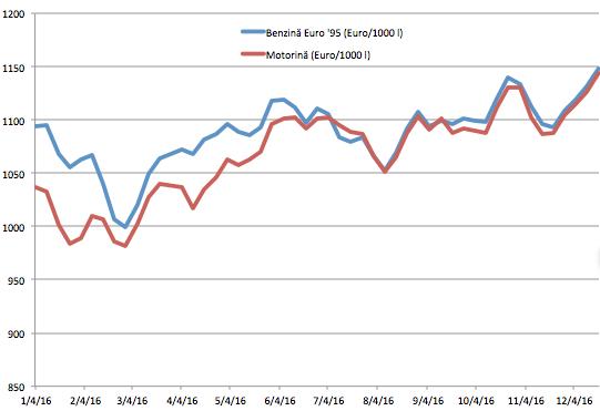 ANALIZĂ Cu cât s-au scumpit benzina și motorina în ultimul an în România și ce se va întâmpla anul viitor