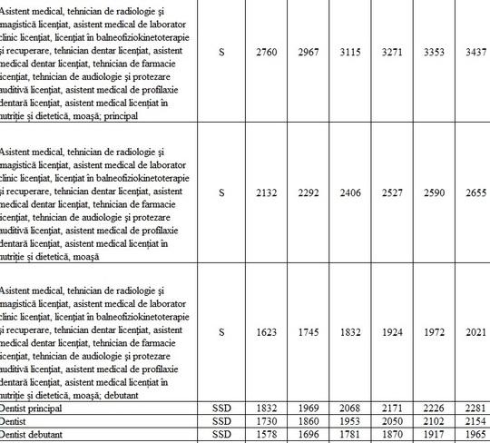 TABEL Noile salarii propuse de Guvern angajaților din sănătate și educație