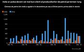 Vești bune pentru producătorii de petrol: India amenință poziția Chinei de lider al consumatorilor de țiței