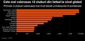 KPMG: Manchester United și Real Madrid - cele mai valoroase echipe de fotbal