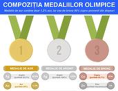 Cât valorează cele 5 medalii câștigate de România la Olimpiada de la Rio? Mai puțin de 1.000 de dolari
