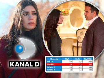 """Kanal D, pe locul doi aseara, cu serialul """"Dragoste si ura"""""""