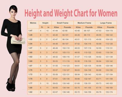 Afla ce greutate trebuie sa ai la inaltimea ta! Acesta este cel mai complet tabel!