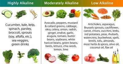 Lista alimentelor alcaline! Uite ce sa mananci ca sa nu faci cancer!