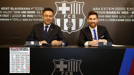Messi a semnat, iar Barça a urcat pe primul loc în topul salariilor din fotbal! INCREDIBIL   Două echipe aflate la retrogradare, în TOP 20. Cum arată clasamentul