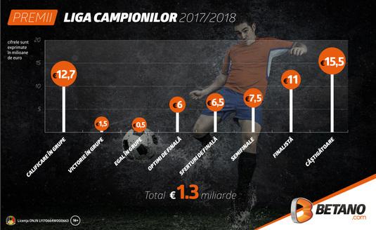 Începe Liga Campionilor! Vezi suma pusă la bătaie de UEFA