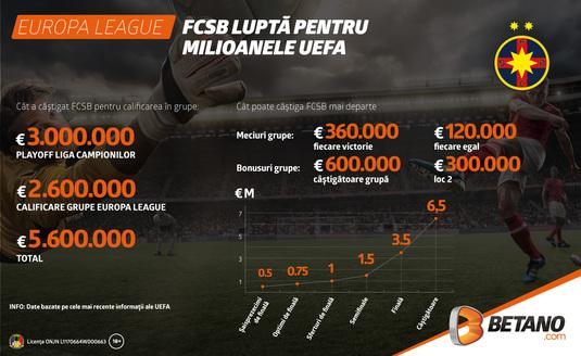 Cât a încasat FCSB în cupele europene şi cât mai poate aduna în UEFA Europa League