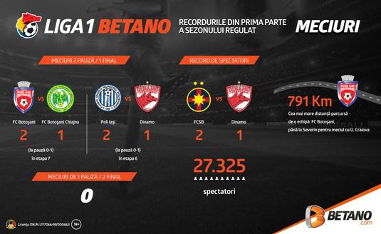 Reîncepe Liga 1 Betano: Cu cărţile pe masă despre meciurile 1 pauză/2 final (INFOGRAFIC)