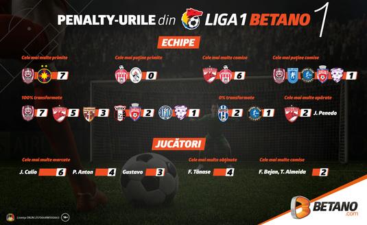 INFOGRAFIC: Totul despre penalty-urile din Liga 1 Betano » În primele 20 etape s-au acordat 38 penalty-uri, o medie de aproape două pe etapă!