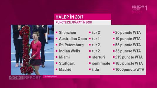 Cât se poate menţine Halep pe locul 1 WTA? VIDEO | Simona pleacă cu un avantaj important în 2018