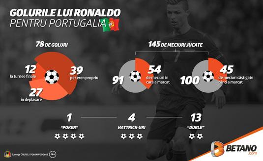 Infografic   Golurile lui Cristiano Ronaldo pentru Portugalia