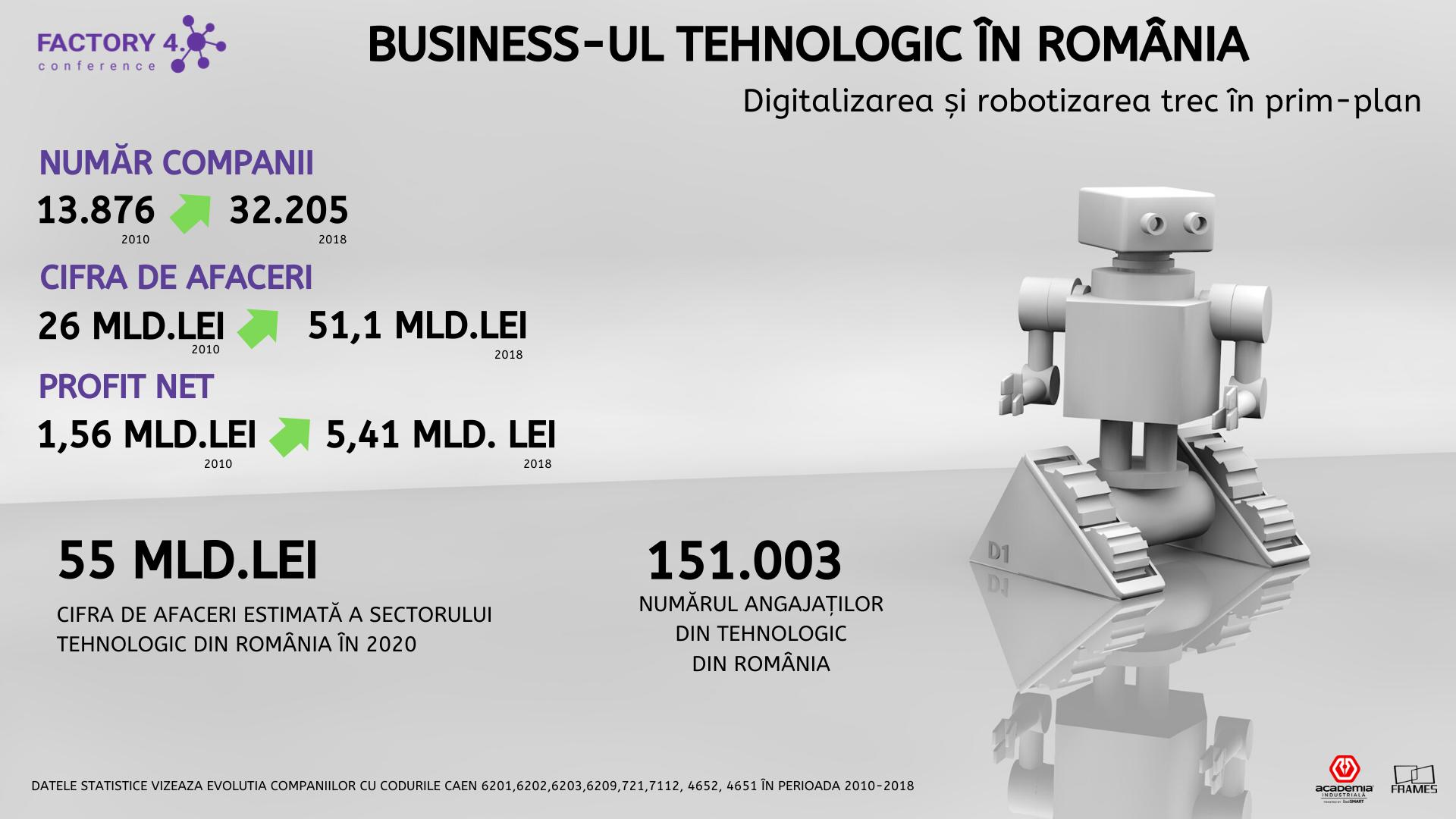 20 de locuri de muncă cu cea mai mare plată de robotică în 2020   Grilă de salarizare