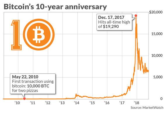 numără profitul bitcoin