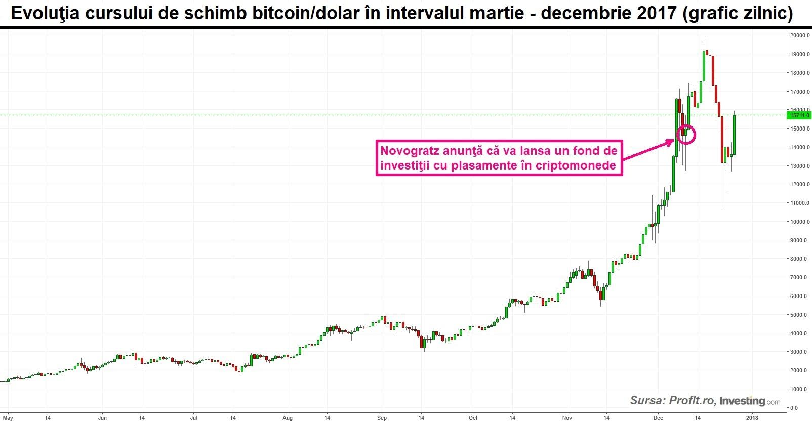 graficul ratei de schimb bitcoin