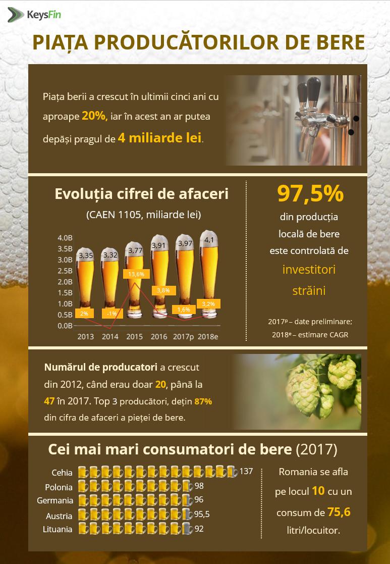 ANUL TRECUT: Piaţa berii a crescut cu 0,4% - | tablourimoderne.ro