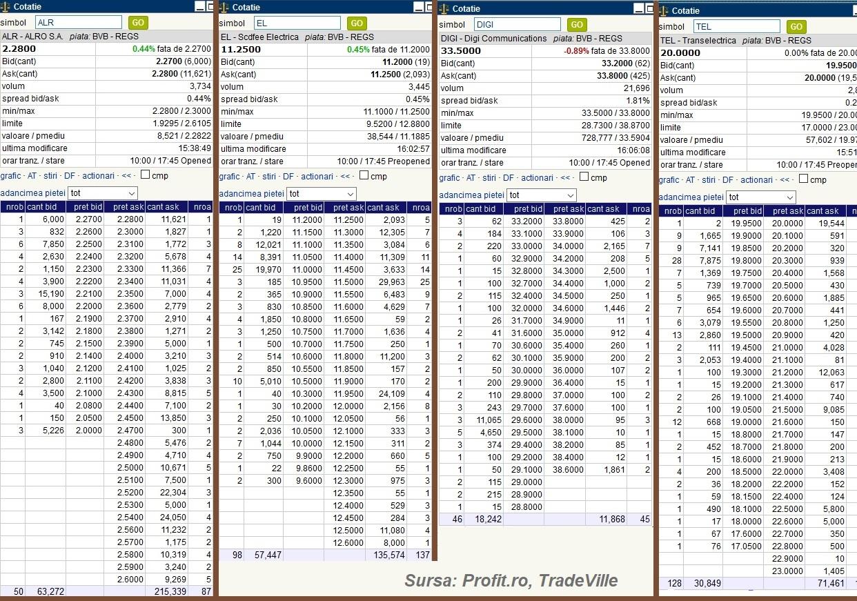 Tranzacționați CFD-uri pe Acțiuni, Indici, Forex și Criptomonede