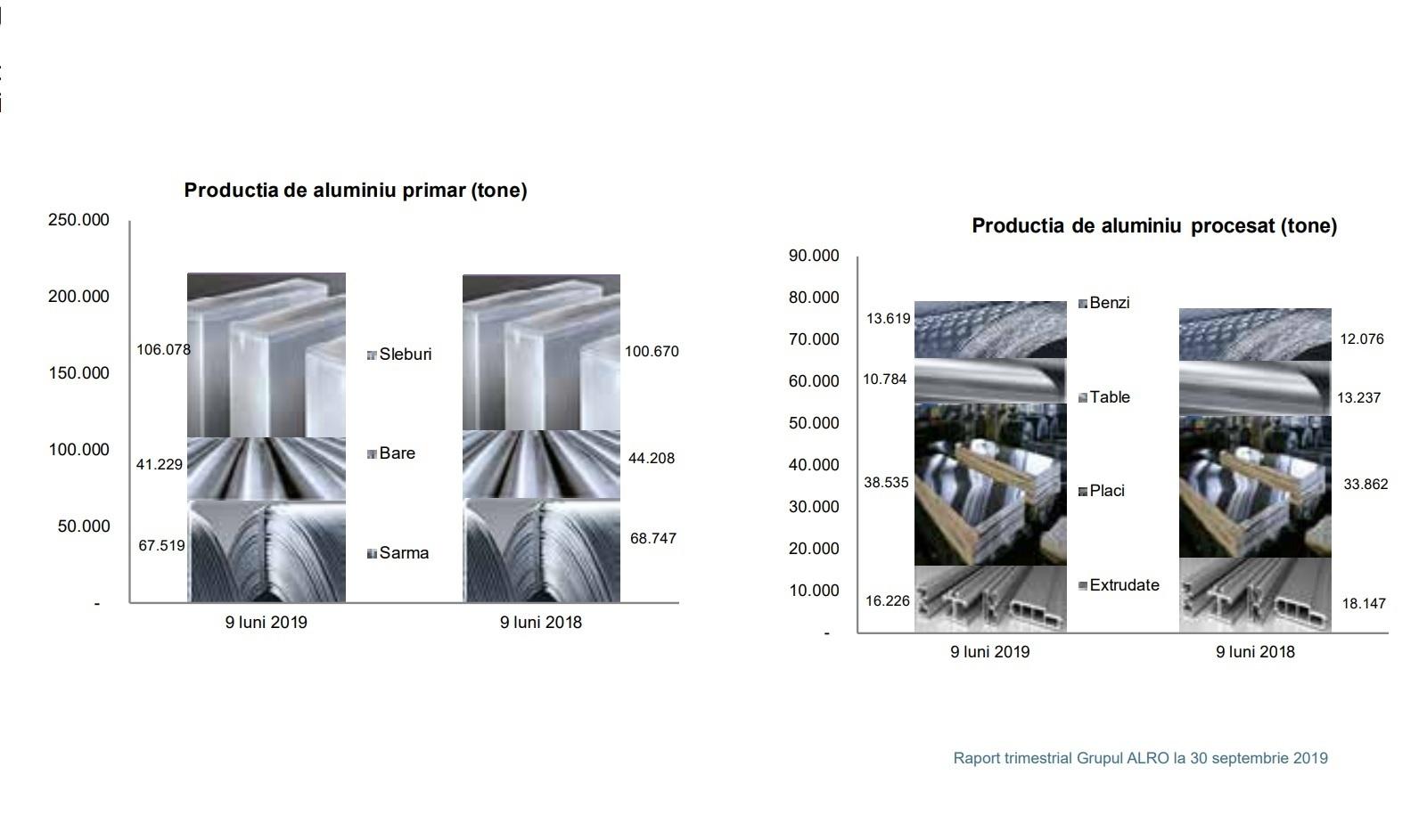 pierderi de scădere cu costuri reduse)