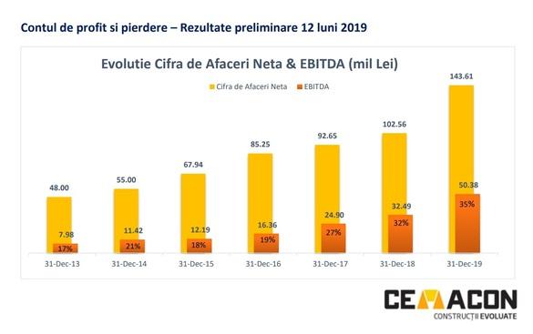 Rezultate-record în 2019 pentru Cemacon Zalău, firmă deținută de fondatorii Dedeman