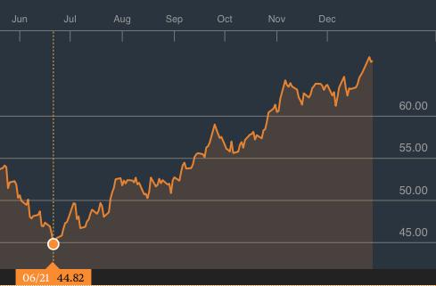 Carburanții s-au scumpit cu aproximativ 70 de bani/l în urma majorării accizelor și a evoluției prețurilor internaționale ale petrolului