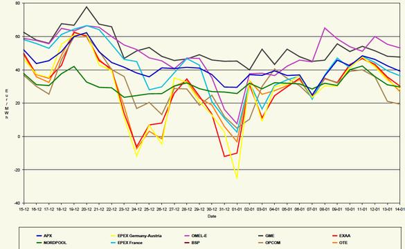 graficul de schimbare a prețului opțiunii totul despre forex kathy lien pdf