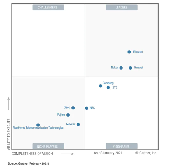 Gartner Magic Quadrant 2021: Ericsson, lider în infrastructura de rețea 5G