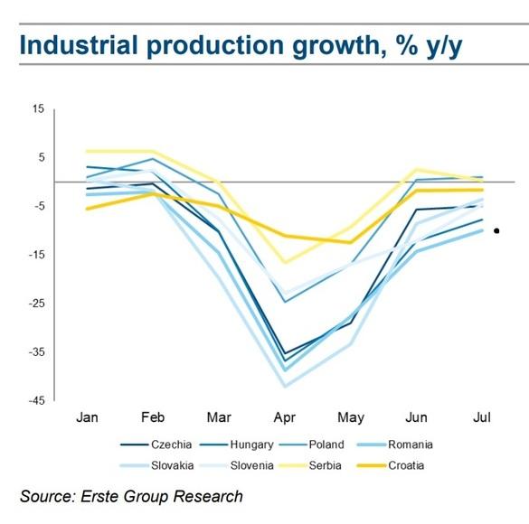Erste: Cresterea Productiei Industriale