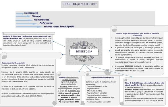ULTIMA ORĂ Guvernul a aprobat proiectul de buget pentru acest an. TABEL alocări pe ministere