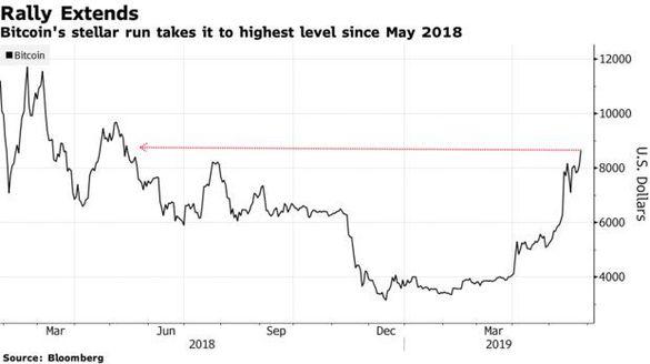 Ce se întâmplă astăzi cu $ BTC? De ce s-a împlinit ultima prognoză - Criptografie nouă