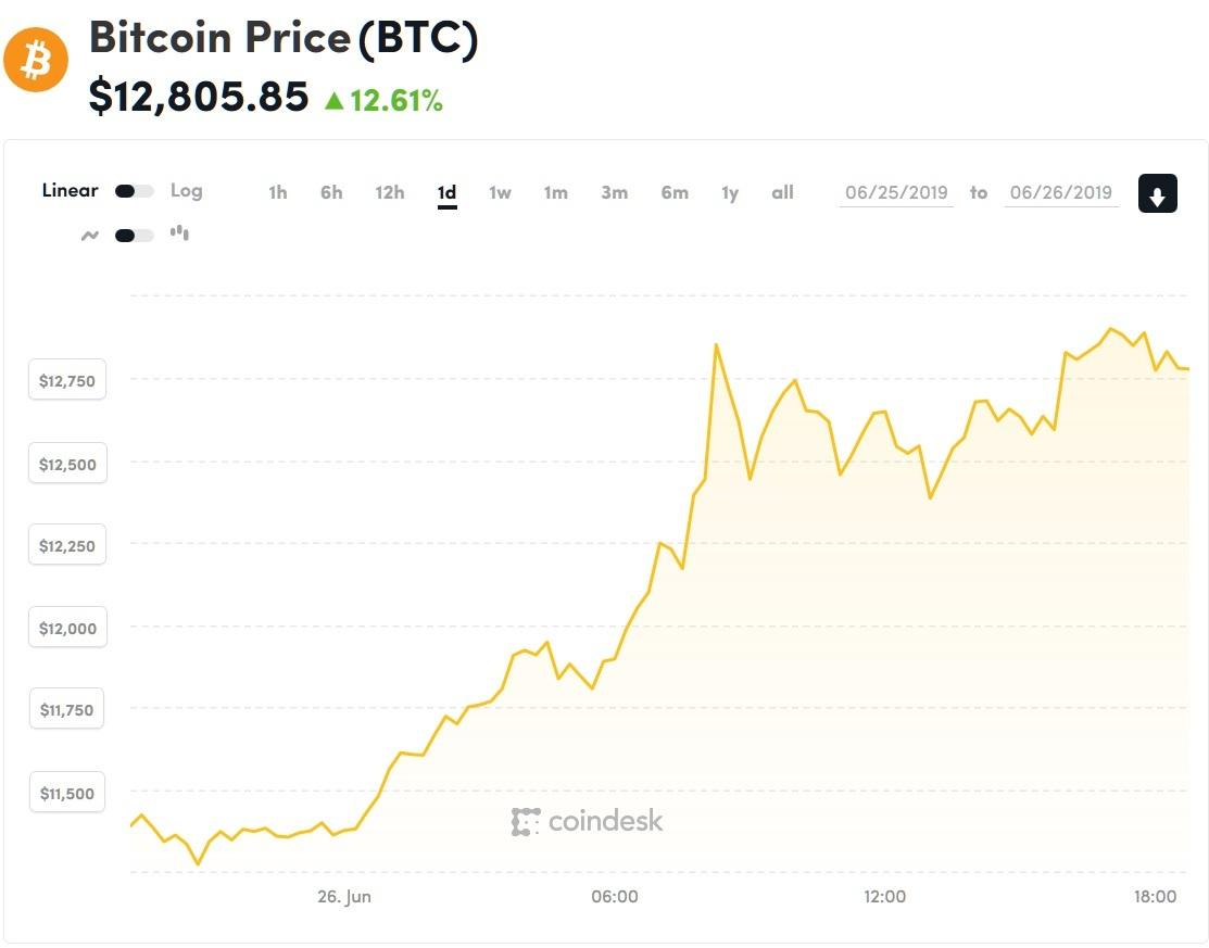 grafic bitcoin în dolari 6 luni care este cel mai bun robot de tranzacționare