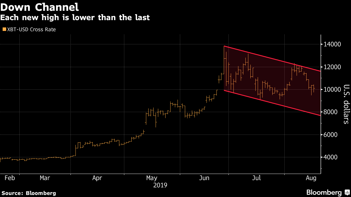 Prognoza Bitcoin pentru săptămână