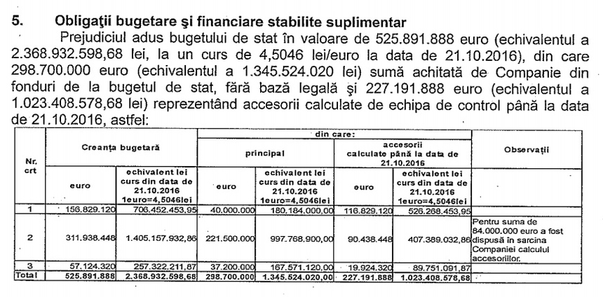 Direcţia Generală de Inspecţie Economico-Financiară din Ministerul Finanţelor a constatat că statul român a fost prejudiciat cu 525,9 milioane euro în contractul cu Bechtel. CNAIR a formulat o plângere la Ministerul Finanţelor, la care nu a primit răspuns