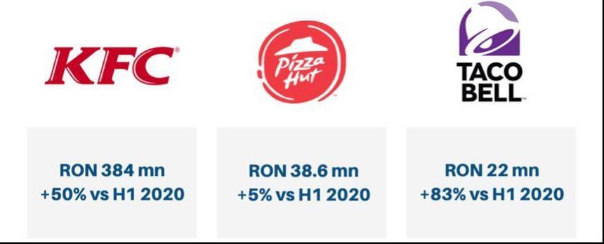 Pizza Hut va deschide zece restaurante noi în următorii trei ani în România. Grupul Sphera Franchise Group a raportat profit net de 5,2 milioane lei în primul semestru, de la pierderi în prima parte a anului trecut