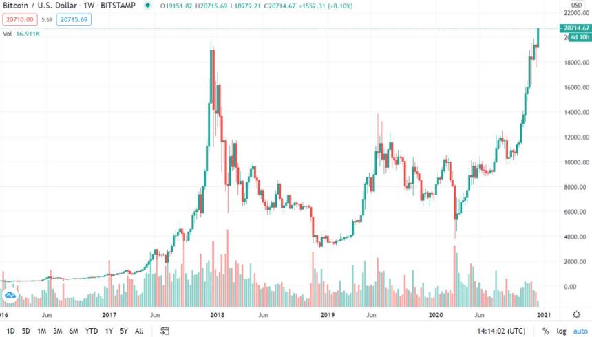 bitcoin sesizare btc markets support pentru clienți