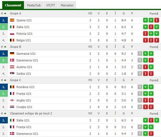 Spania o demolează pe Polonia, scor 5-0, şi e prima echipă