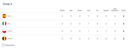 Totul despre EURO U21! Când şi unde au fost programate