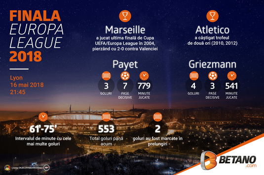 INFOGRAFIC: Finala Europa League » Olympique Marseille - Atletico Madrid!
