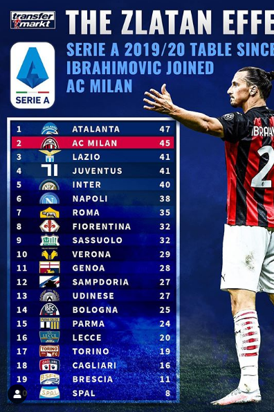//i0.1616.ro/media/581/3142/38112/19441198/3/clasament-serie-a-ibrahimovic.png