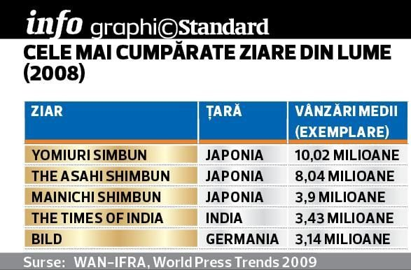business-standard-top-ziare